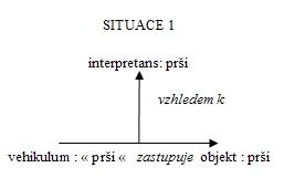 Situace 1