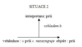 Situace 2