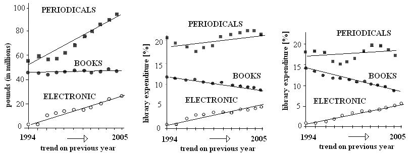 Figure 2	Trends in library expenditures over time (adapted from, and created using data in, reference [2])