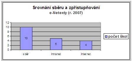 SW – typy řešení – plán r. 2008 (počet škol)