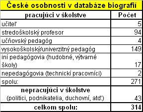 Tab. 2: České osobnosti v databáze Biografie