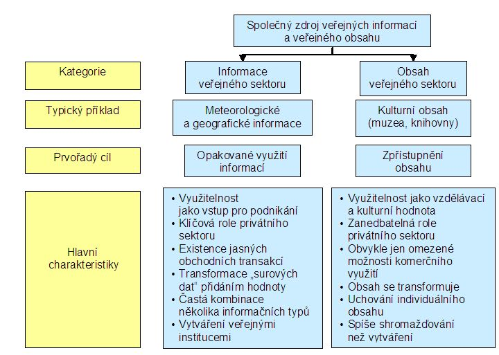 Obr. 1: Kategorizace a charakteristiky společného zdroje informací a obsahu veřejného sektoru