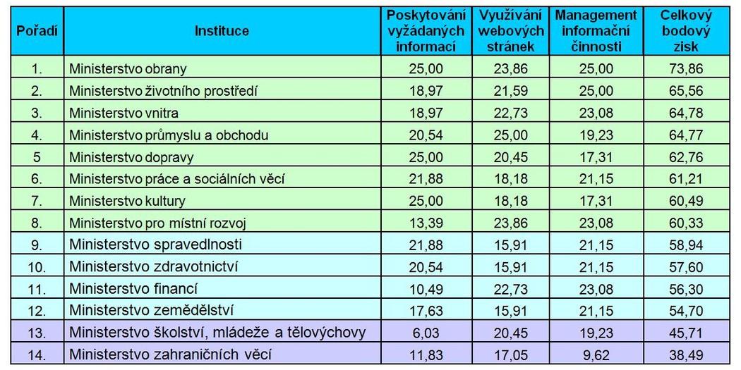 Tabulka č. 1: Celkové pořadí institucí
