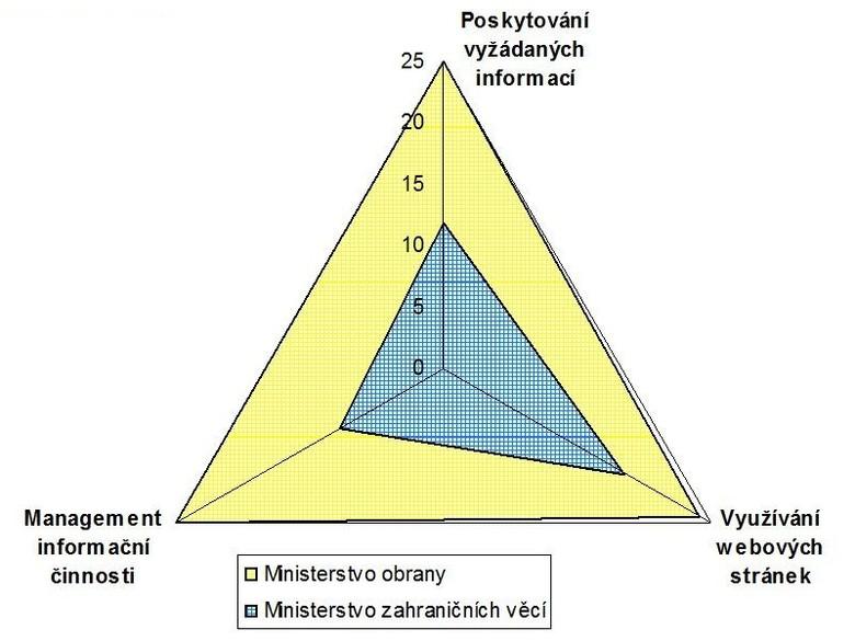 Graf č. 2: Srovnání institucí s nejvyšším a nejnižším bodovým ziskem