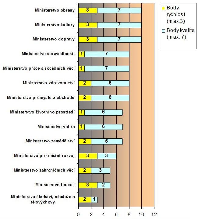 Graf č. 3: Výsledky ve výzkumné fázi Mystery Mailing