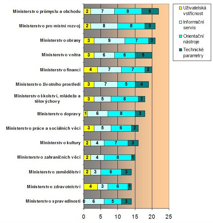 Graf č. 4: Výsledky ve výzkumné fázi Obsahová analýza webových stránek