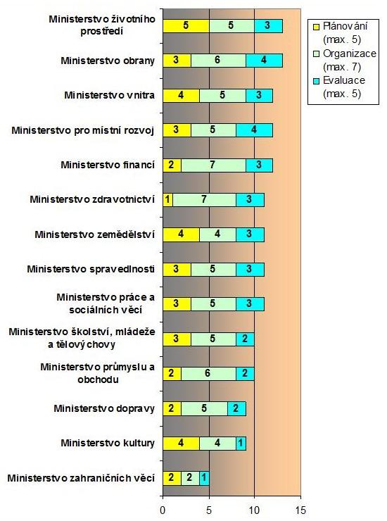 Graf č. 5: Výsledky ve výzkumné fázi Polostrukturovaná osobní interview