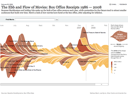 Interaktivní verze stream grafu, viz http://www.nytimes.com/interactive/2008/02/23/movies/20080223_REVENUE_GRAPHIC.html