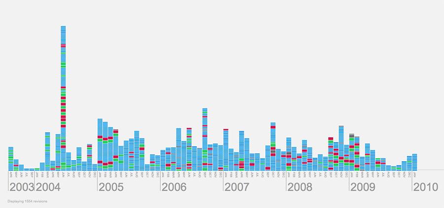Konečná podoba interaktivní vizualizace historie hesla Metal Umlaut ve Wikipedii