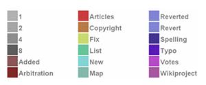 Vysvětlení konstrukce chromogramu: počáteční tři písmena určují barvu bloku