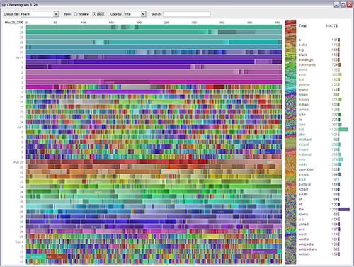 Výsledek vizualizace činnosti robota, který postupně provádí kategorizaci hesel v encyklopedii