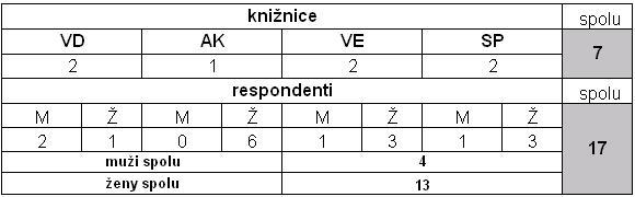 Tab. 1 Zastúpenie respondentov podľa typu knižnice a pohlavia