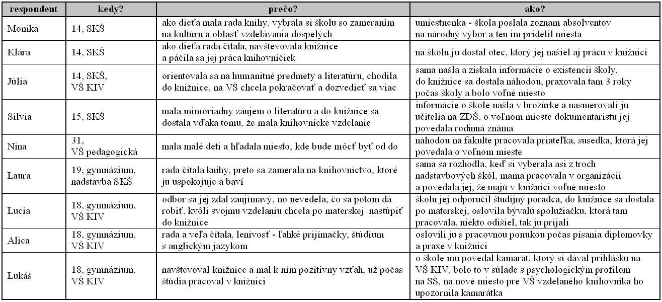 Tab. 2 Súvislosti profesijnej identity knihovníkov, 1. časť