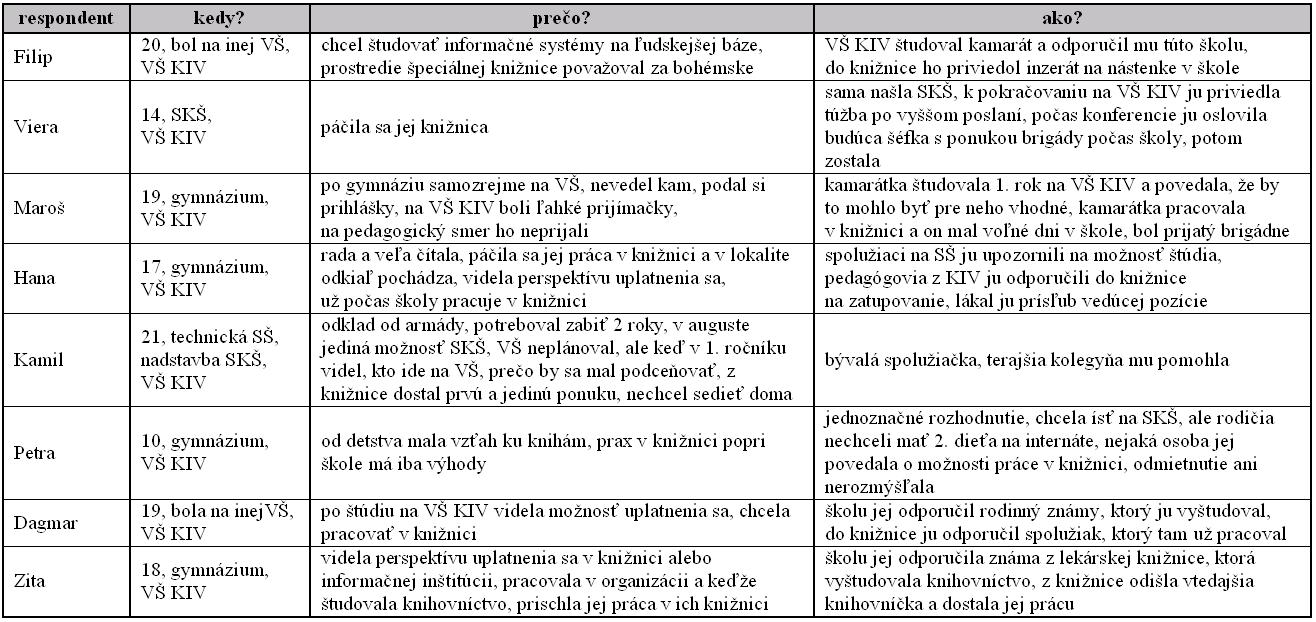 Tab. 3 Súvislosti profesijnej identity knihovníkov, 2. časť
