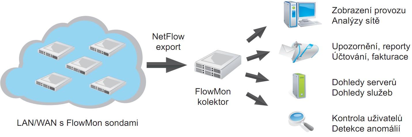 Architektura řešení FlowMon od firmy Invea