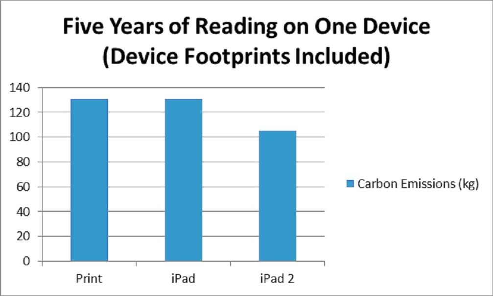 Extrapoloval jsem data odpovídající pěti letům užívání při stejné rychlosti spotřeby literatury jako vpředchozích příkladech