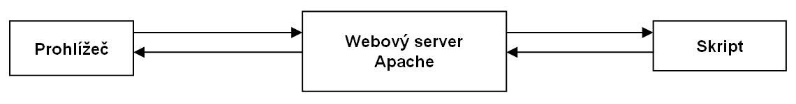Základní schéma vazeb mezi prohlížečem, serverem a skriptem